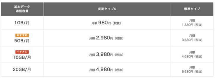 J:COM MOBIL料金プラン