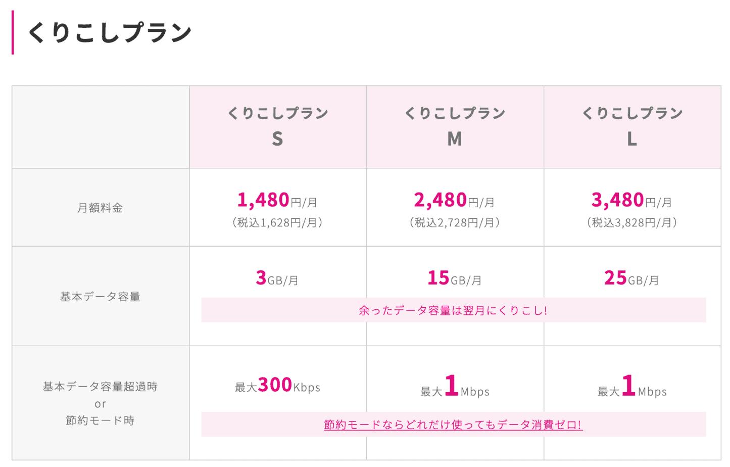 UQモバイル料金プラン