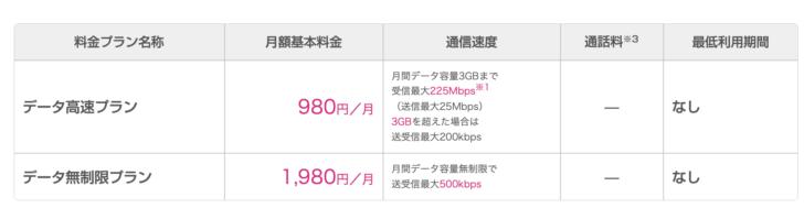 UQモバイル データSIM料金(スマホ・iPhone・タブレット向け)