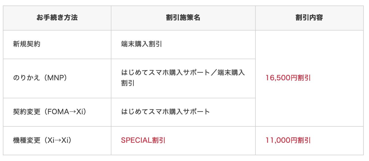 ドコモオンラインショップ iPhone7 スペシャル割引