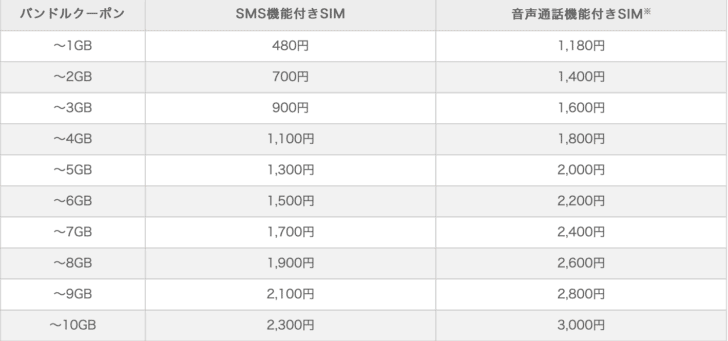 IIJmio従量プラン1GB〜10GB