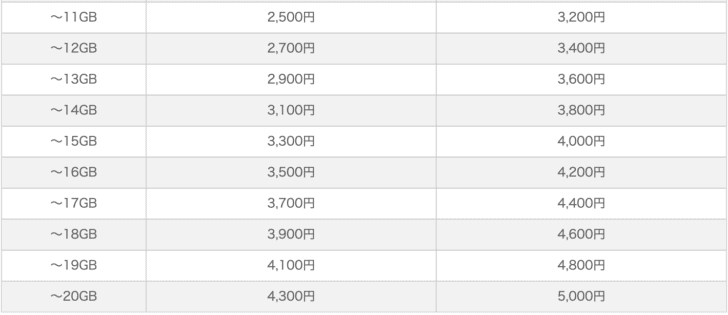 IIJmio 従量制プラン11GB〜20GB