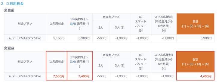 auデータMAXプランPro 1500円値下げ