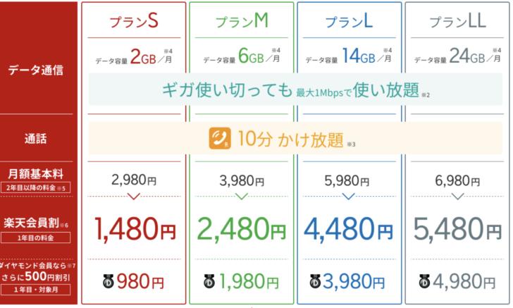 UQモバイルのスマホ・iPhone料金プラン