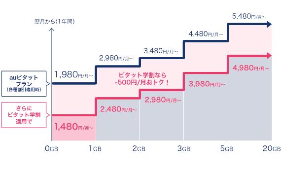 2018年学割 ドコモ au ソフトバンク ワイモバイル UQモバイルのまとめと過去の学割との比較 docomo-gakuwari