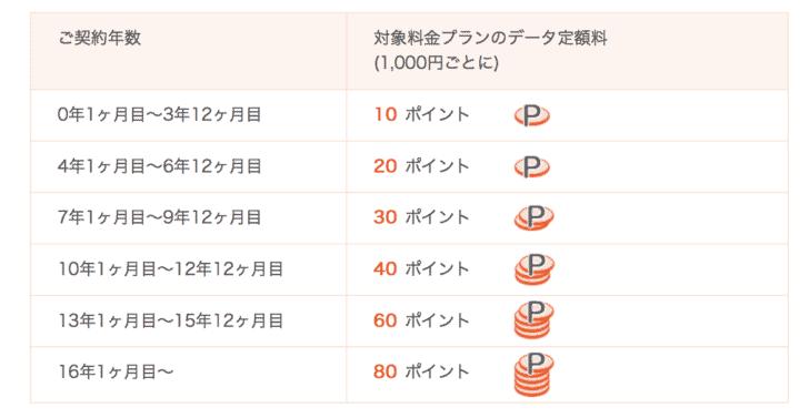 ドコモ au ソフトバンクの長期継続特典(長期割引)比較 docomozuttoplus
