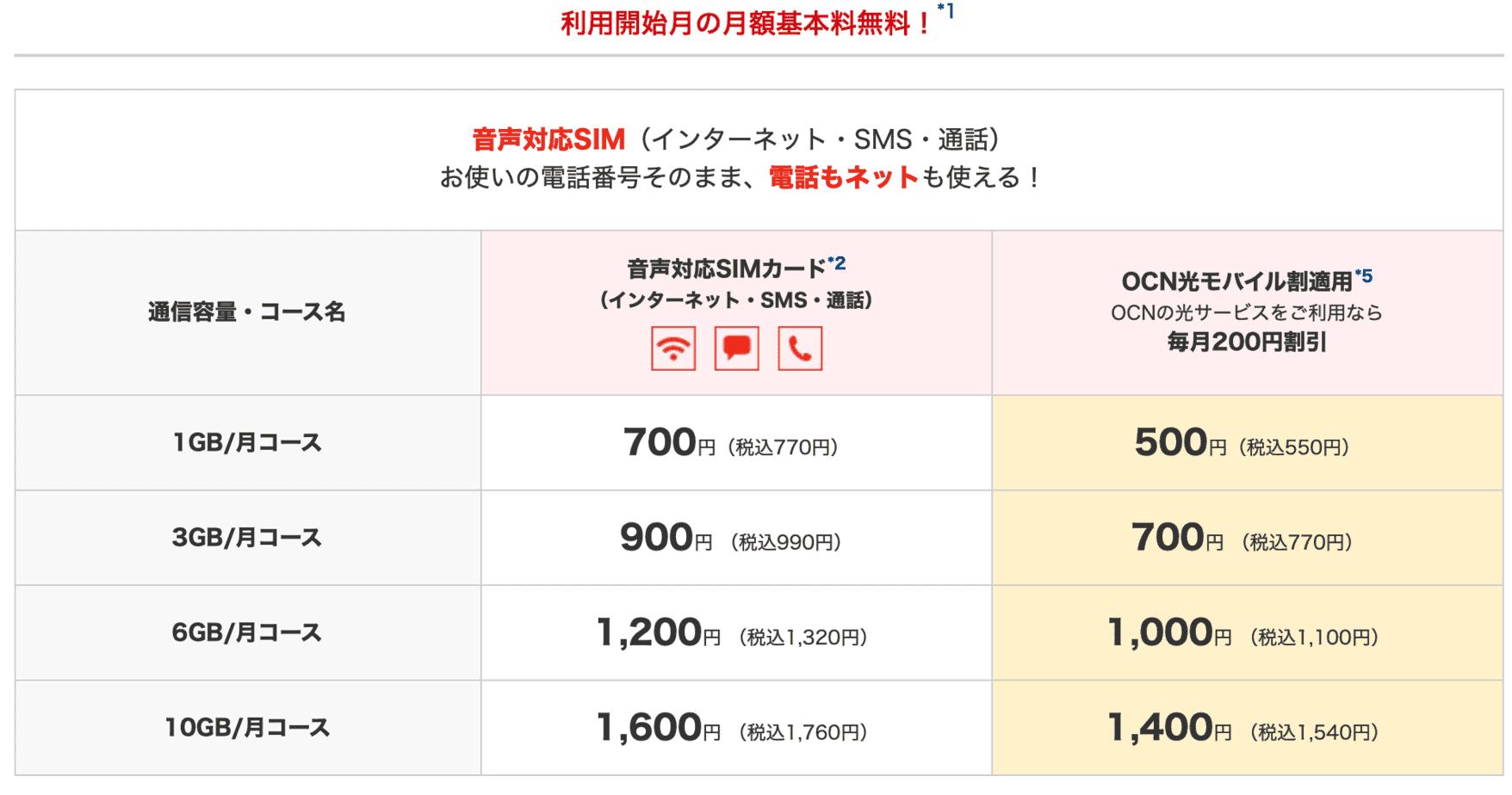 OCNモバイルONE料金プラン