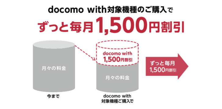 ドコモ iPhone 6s docomo with対象機種追加はサブブランド対抗か? docomo-with