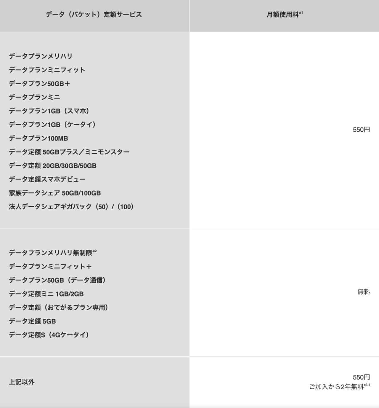 ソフトバンクテザリング料金表