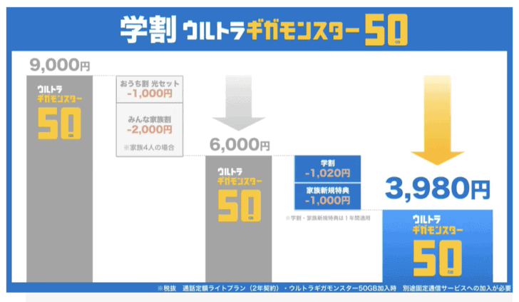 2018年学割比較 ドコモ au ソフトバンク ワイモバイル UQモバイル トーンモバイル docomo-gakuwari