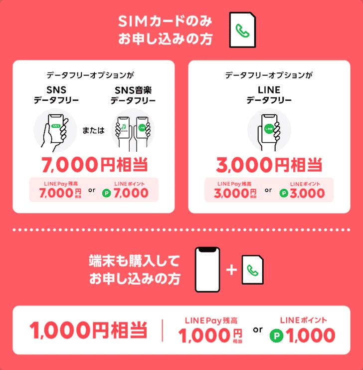 最大10,000円相当!夏のWプレゼントキャンペーン
