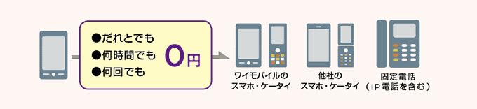ケータイ→auスマホ割(s)