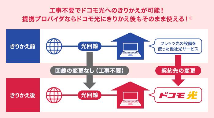 事業者変更制度【再転用】