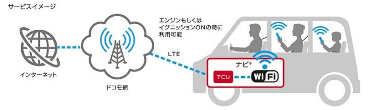 docomo in Car Connect エンジンオン