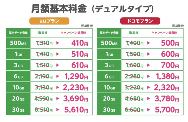 mineo もうすぐ100万回線ありがとうキャンペーン月額410円〜(5/8迄) mineo-410