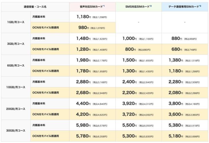 OCNモバイルONE新料金プラン