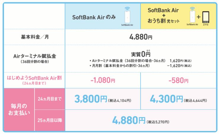 ソフトバンクAir 分割料金