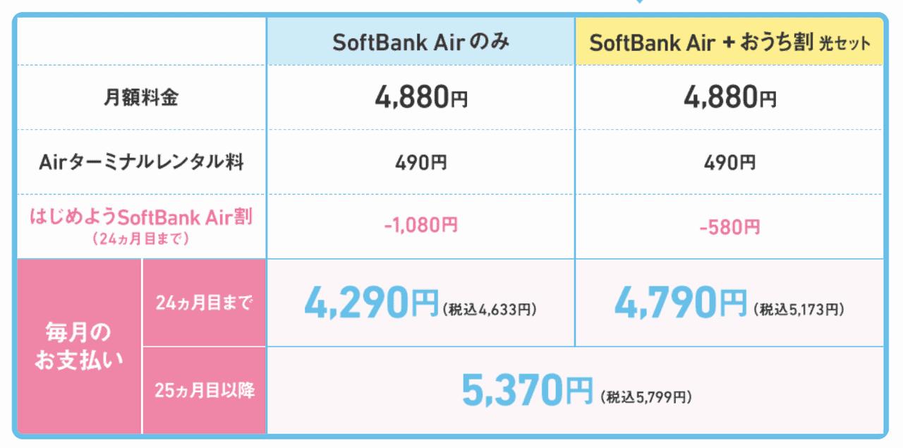 ソフトバンクAir レンタル料金
