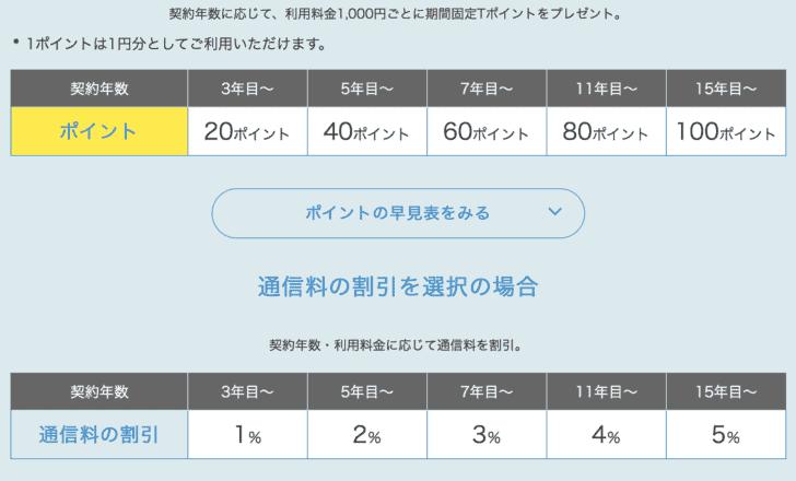 2年後解約ならソフトバンクがお得!?ドコモ au ソフトバンクの長期継続特典(長期割引)比較 docomo-zuttowari